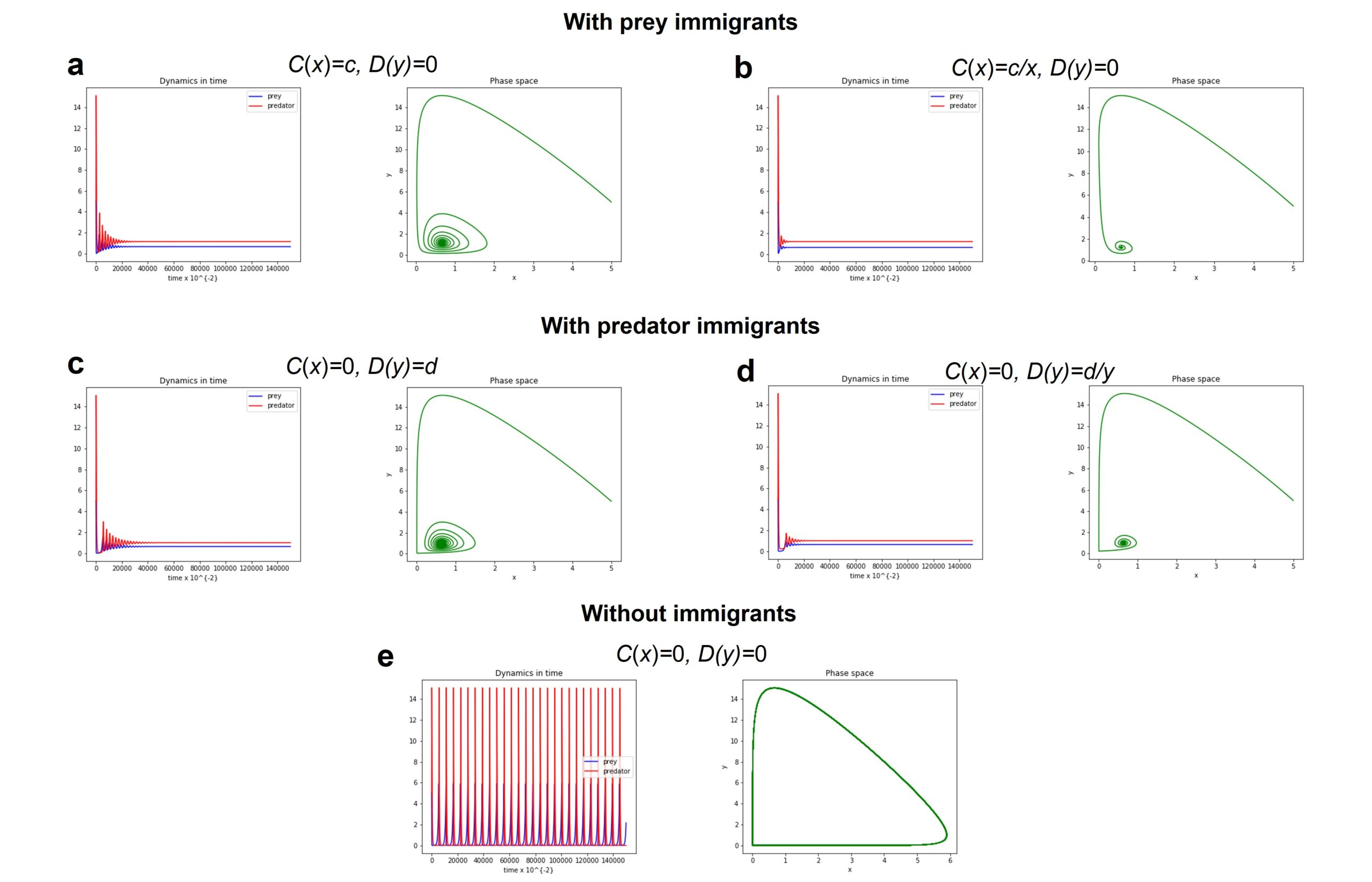 Phase space and long-term population dynamics of the predator-prey population described by LV system (1) with type I functional response and with/without small immigrants.